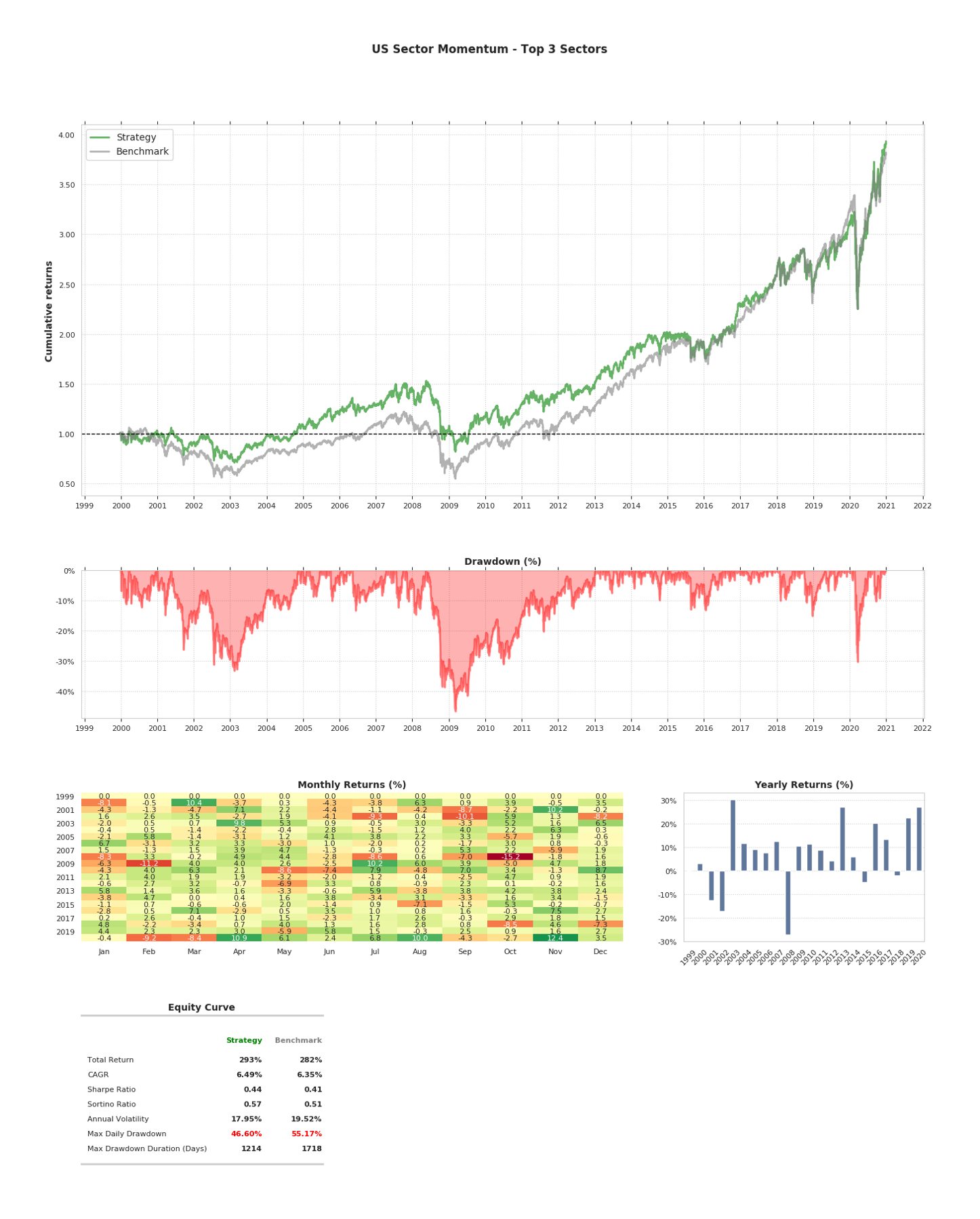 Tearsheet of US Sector Momentum Backtest
